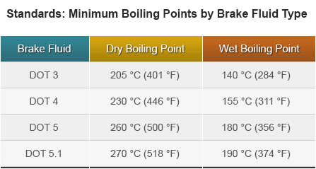 table of dot brake fluid boiling points