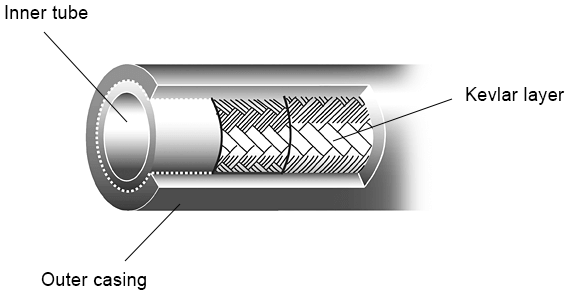 Diagram of the layers of hydraulic brake hose - epic bleed solutions