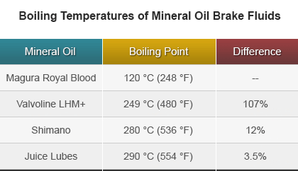table showing mineral oil brake fluid boiling temperatures