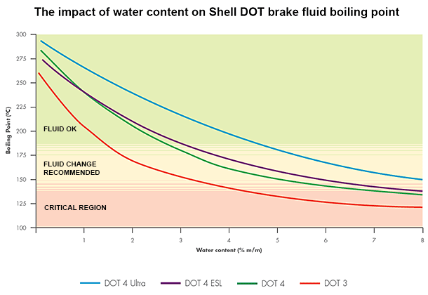 graph impact of water content on dot brake fluid boiling point