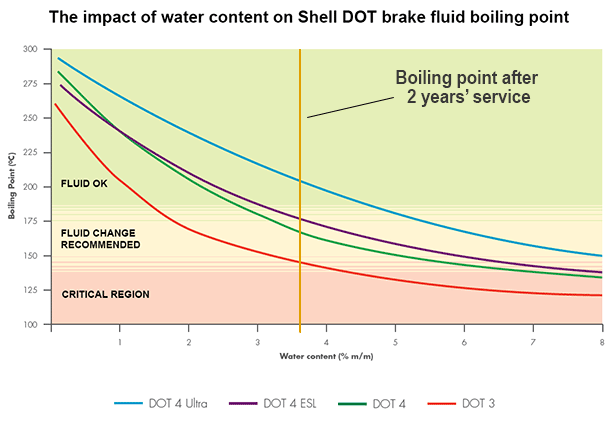 table showing impact on water content on dot brake fluid