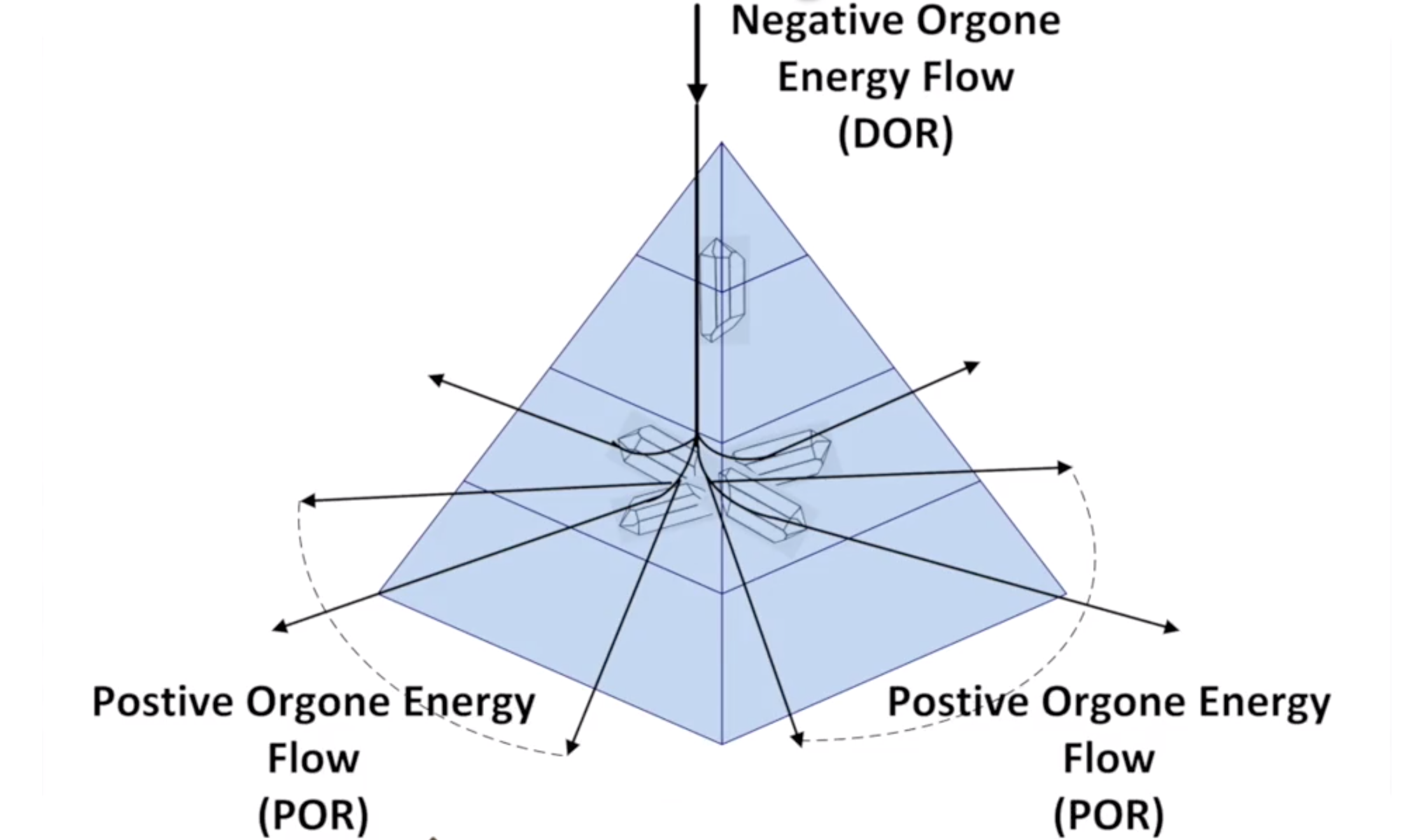 Illustration on how orgonite pyramid converts low frequencies into high frequencies with the use of healing crystals