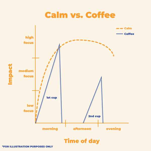 Your Daily Dose of C: (R3SET) Calm vs. Coffee