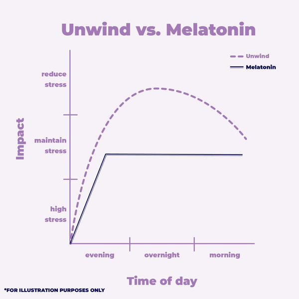 "Unwind vs Melatonin: Know the ""Real"" Natural"