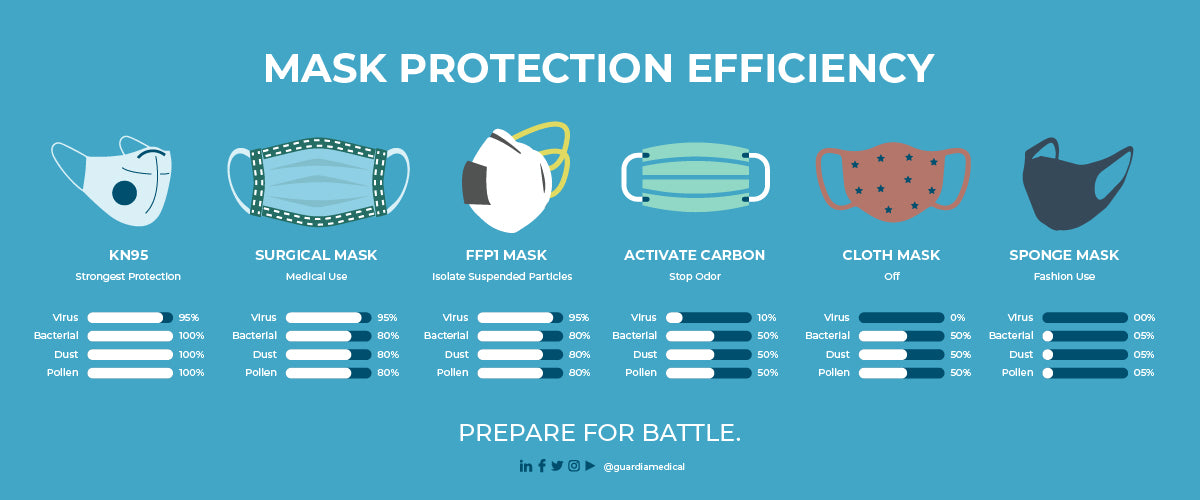 Mask Protection Efficiency [Infographic]