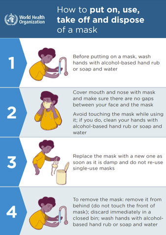 How to put on, use and dispose of face masks