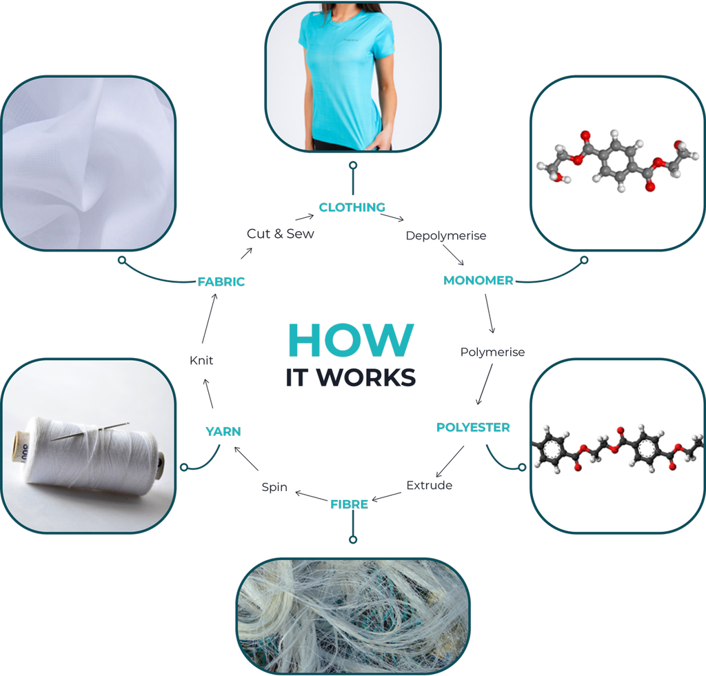 Circularity - Graphic showing the process of circular in clothing