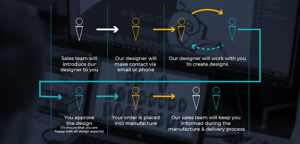 Presca Teamwear's design process.