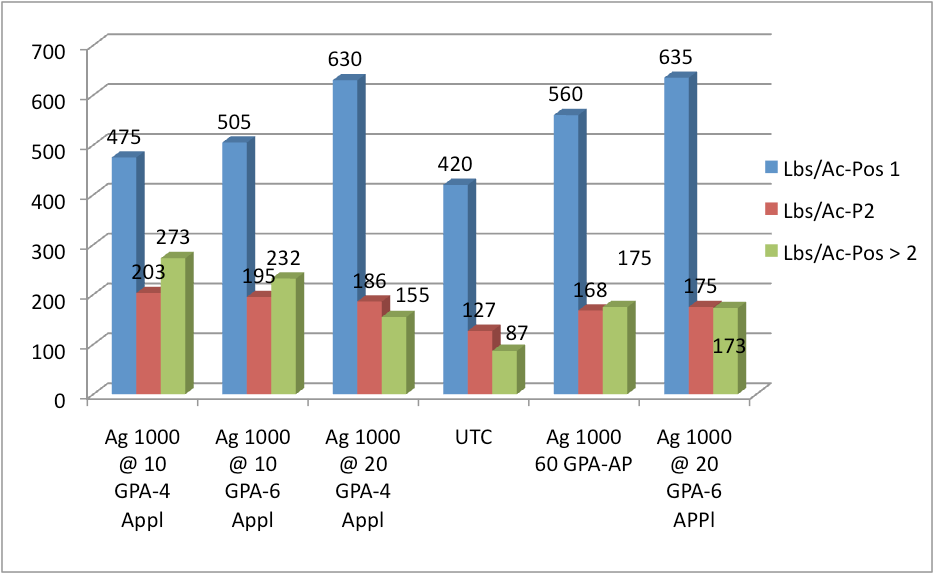 Lbs/Acre Across Positions On The Main Fruiting Axis graph