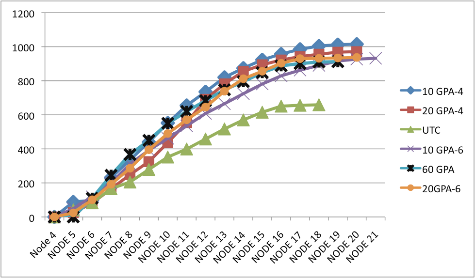 Accumulated Lbs. lint cotton/ac. across time and position graph