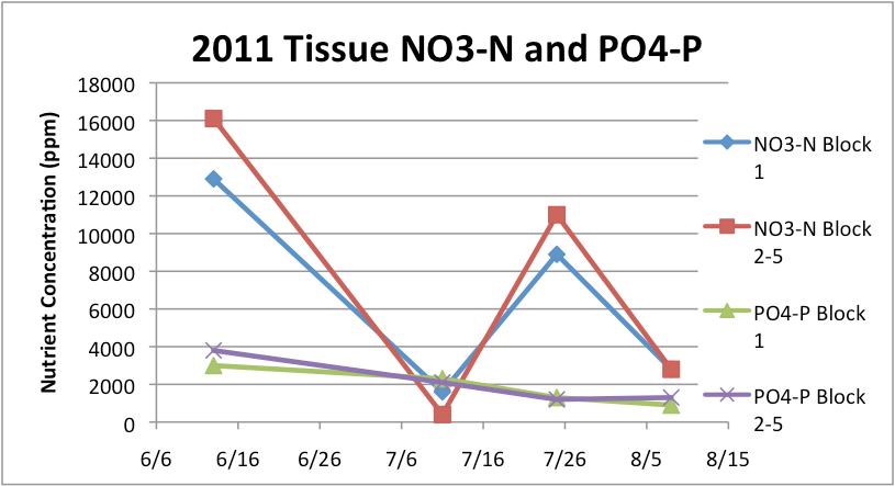 tissue NO30N and PO4-p