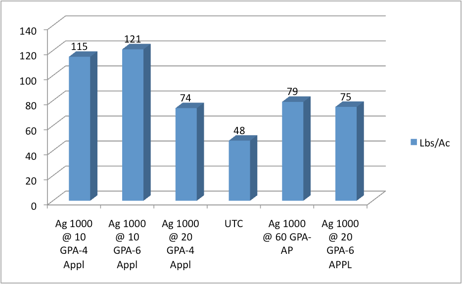 Lbs of Lint/Acre on a Per Plant Basis graph