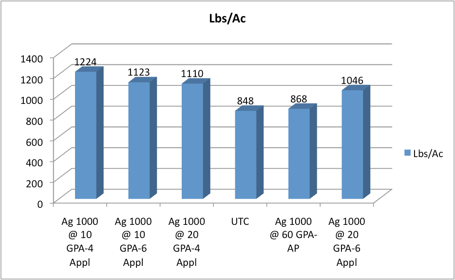 Lbs of Lint/Acre Hand Harvest graph