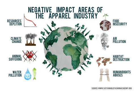 Negative impact on the environment from the fashion industry