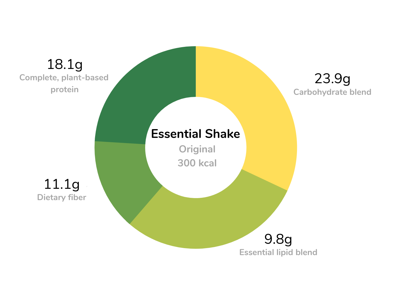 Essential meal replacement shakes nutritional profile
