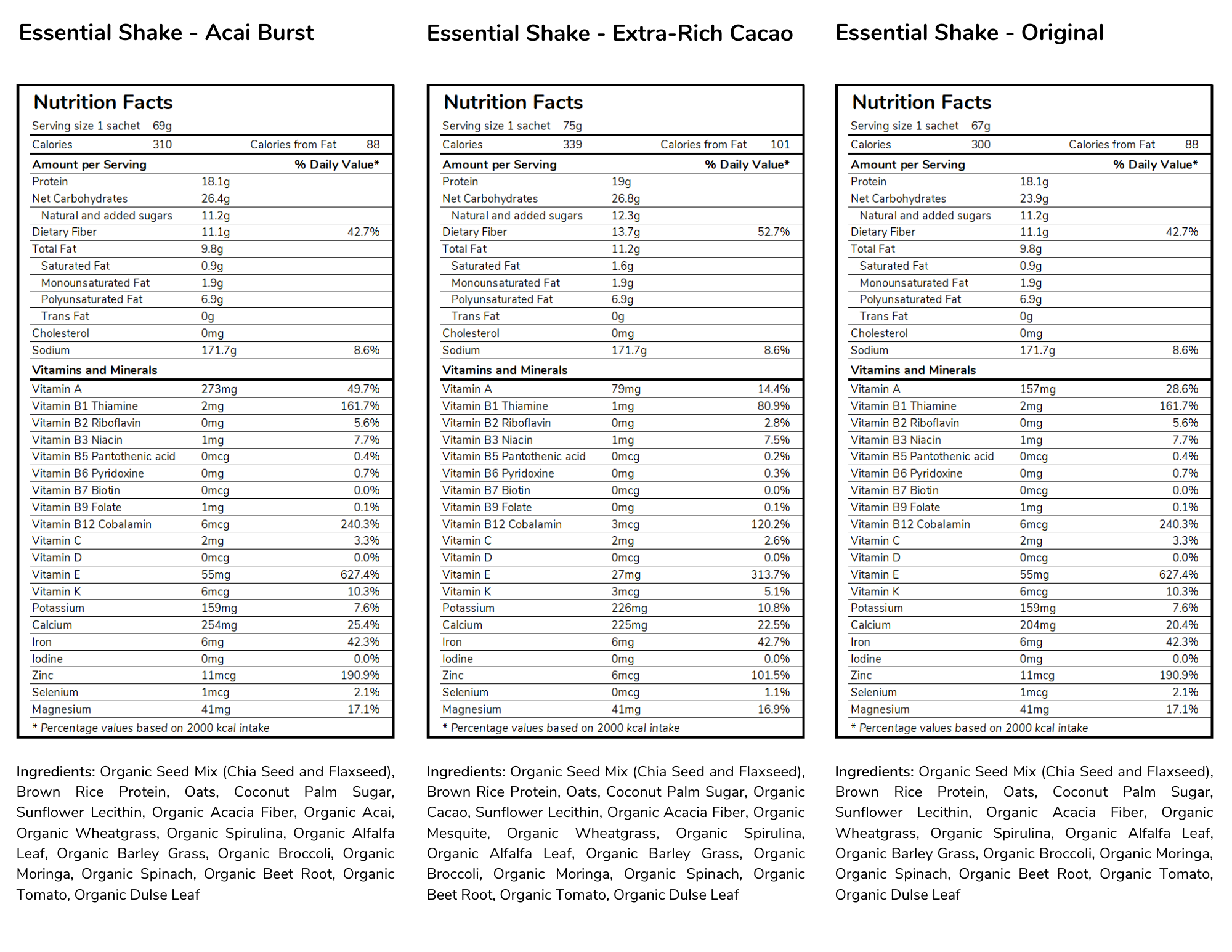 Essential meal replacement shakes nutritional panel