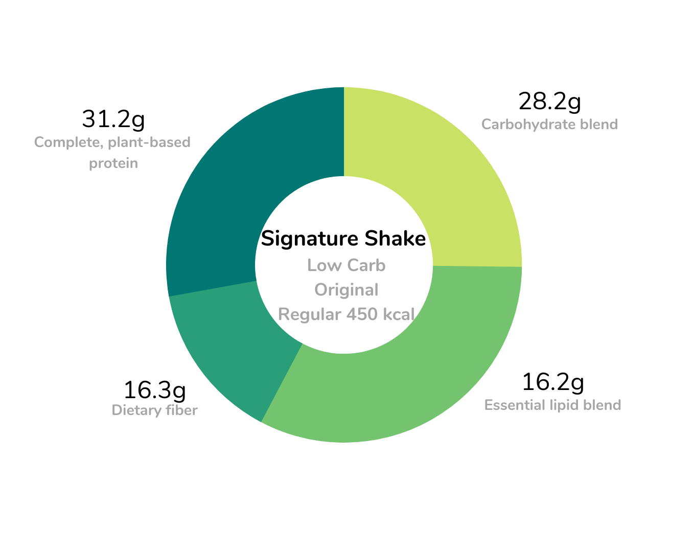 Signature meal replacement shakes large size low carb formula macronutrients