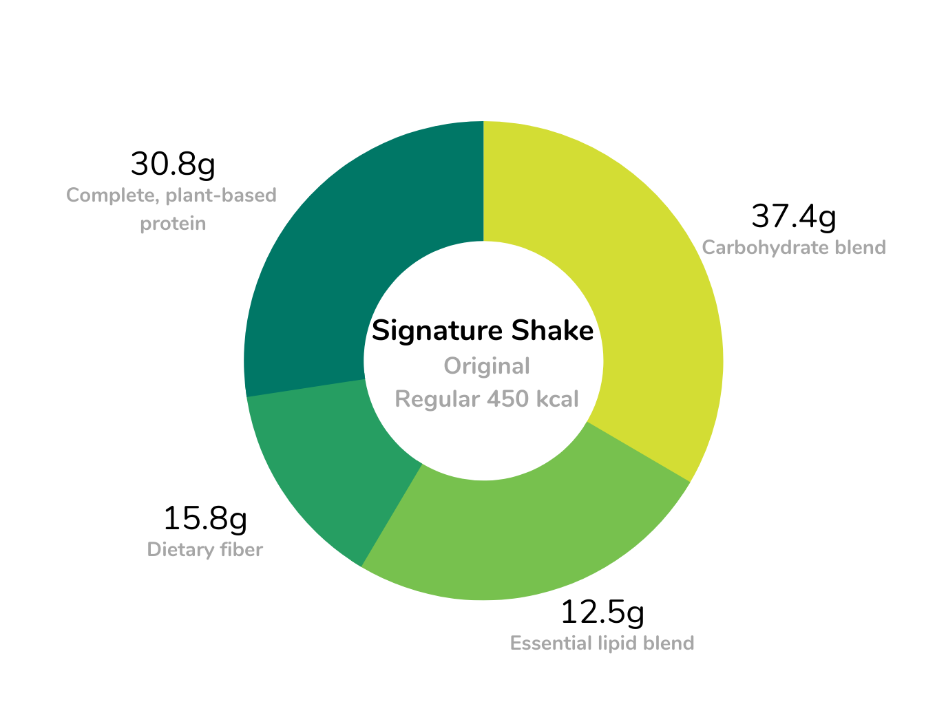 Signature meal replacement shakes large size standard formula macronutrients