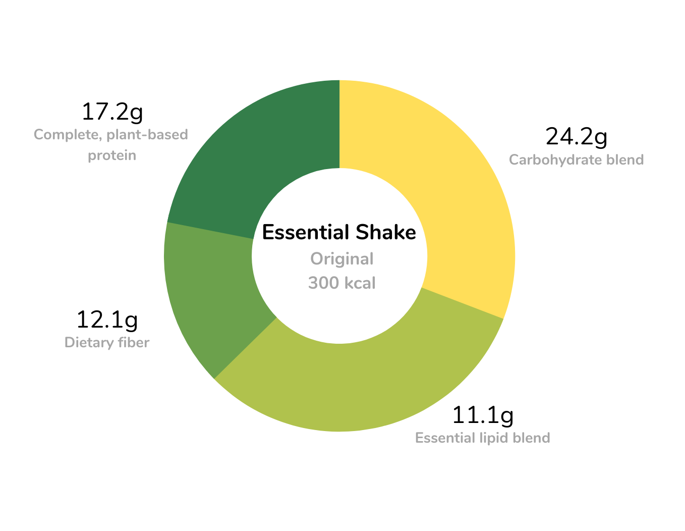 Essential Meal Replacement Shakes Macronutrients