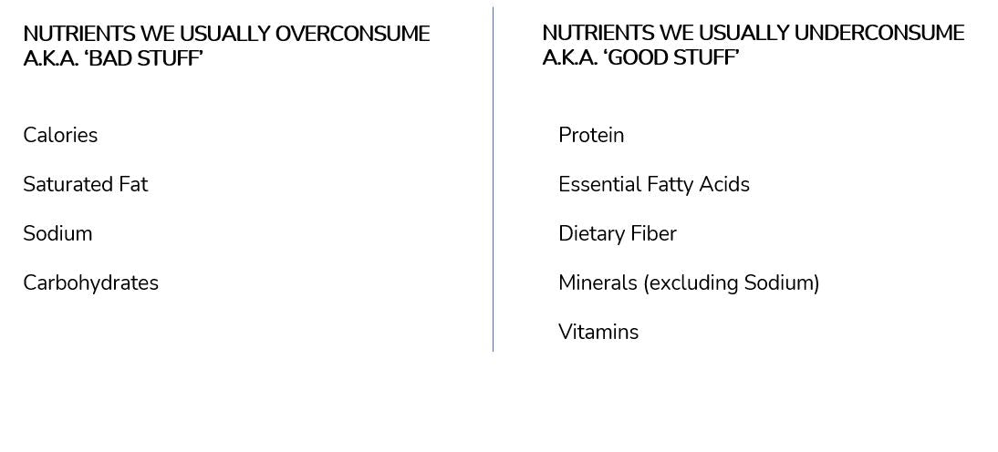 Good and bad nutrients