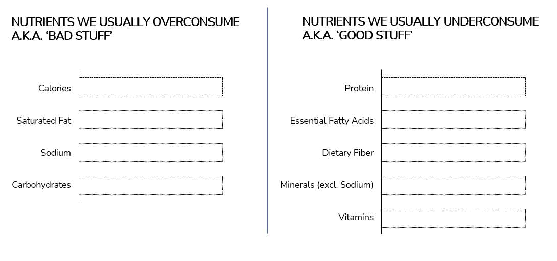 Recommended daily intakes for key nutrients