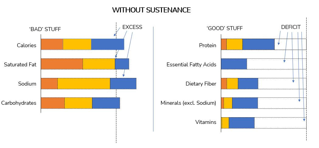 Nutrients without sustenance