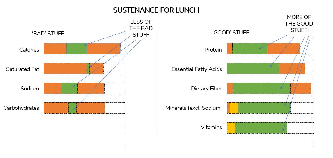 Nutrients with Sustenance