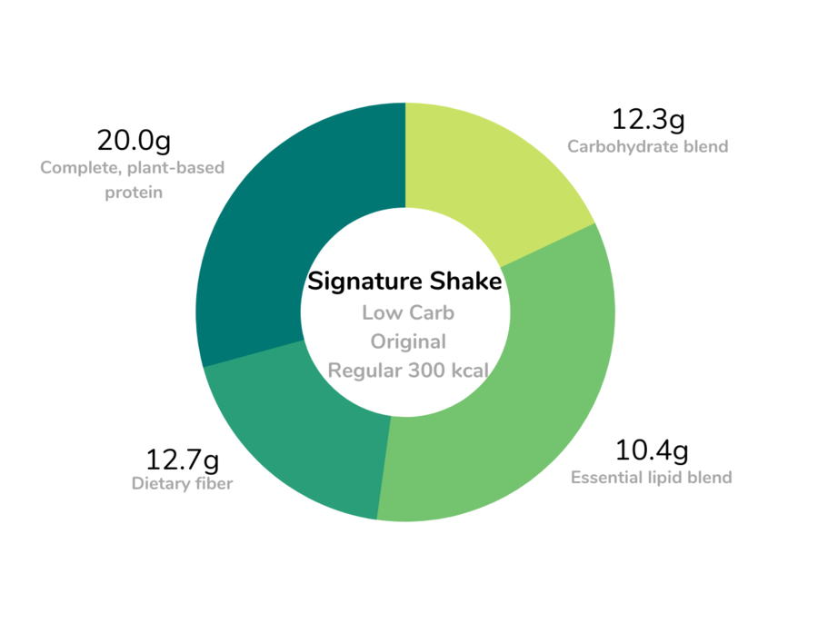 Signature Meal Replacement Shakes Regular Size Low Carb Formula Macronutrients