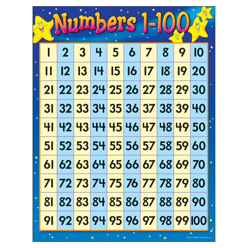 Numbers 1-100 Education Chart