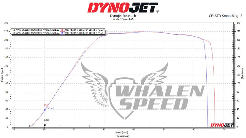 Whalen Speed Can Am WS225X (260HP) Performance Package   98+ Octane