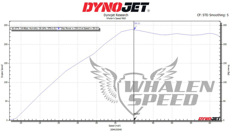 Whalen Speed Can Am WS240X (277HP) Performance Package   E85