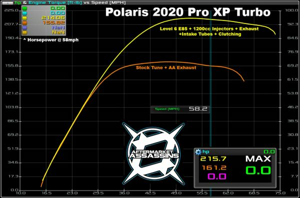 AA CUSTOM TUNED POWERVISION FOR 2020 RZR PRO XP TURBO