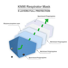 Load image into Gallery viewer, (10) KN95 Protective Face Masks