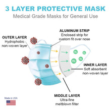 Load image into Gallery viewer, (50) ASTM Level 1 - Surgical Masks - United Medical Masks