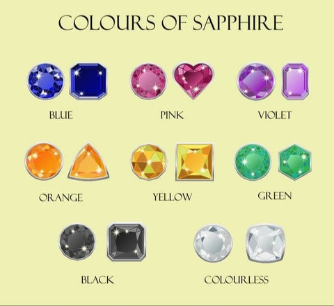 properties of the Sapphire