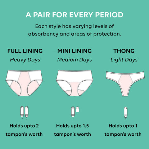 Period Panties for different period flows