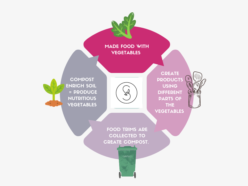 Soulistic-Supply Chain-Sustainable-Homegrown-Vegetables