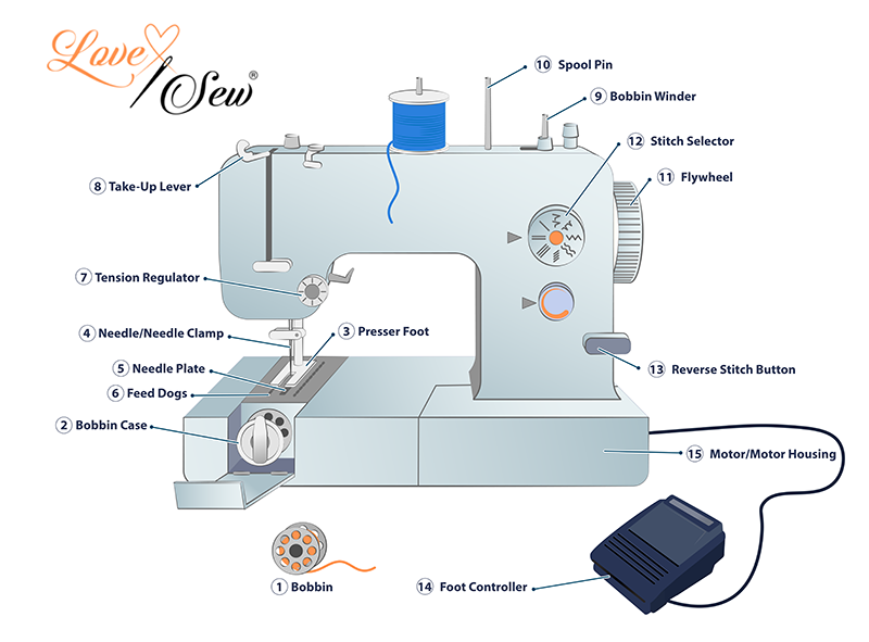 Main Parts of a Sewing Machine