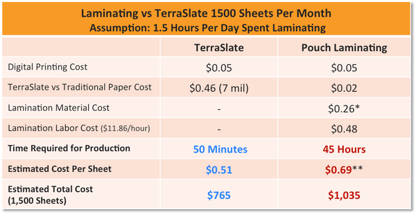 TerraSlate Paper Cost Comparison vs Laminating