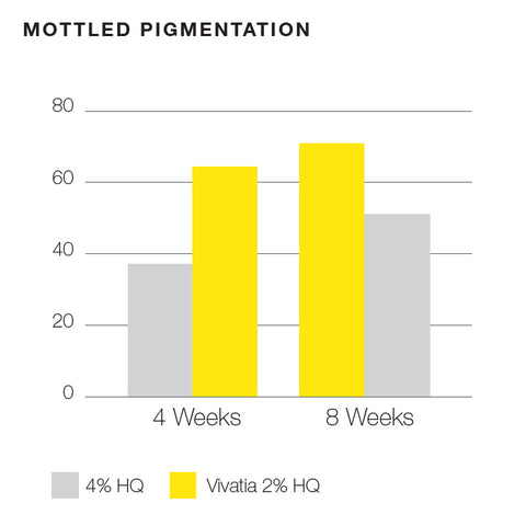 Clinical Results of Vivatia Skincare Brightening System on Mottled Pigmentation