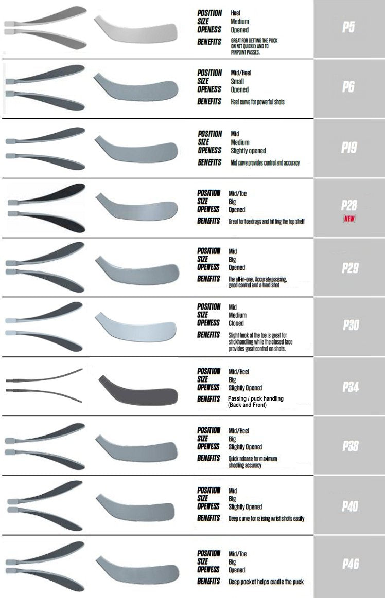 CCM Standard Blade Patterns