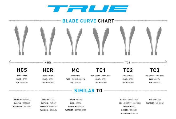 TRUE Standard Blade Patterns