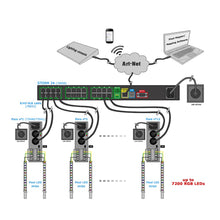 Load image into Gallery viewer, Enttec Storm 24 70050 24 Ports Multi-protocol Ethernet to DMX Converter