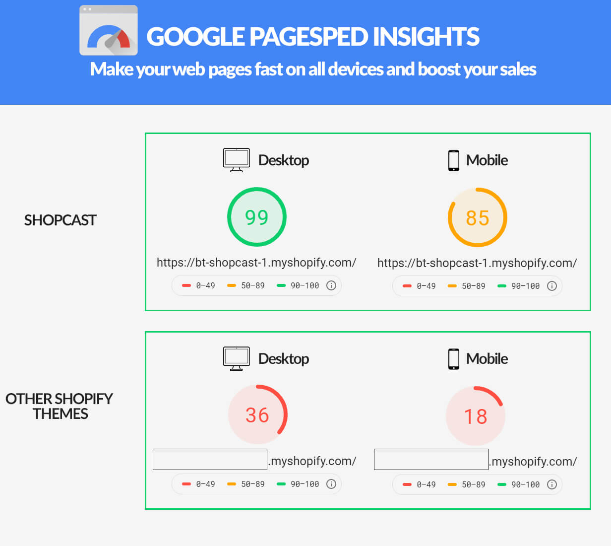 Performance score of Shopcast on Google Pagespeed Insights