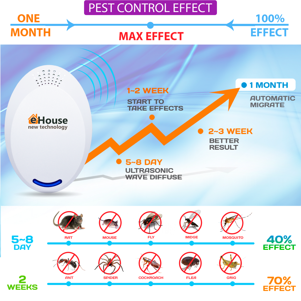 BH-4 Ultrasonic Electronic Repellent - Best Plug in - Get Rid of - Rodents, Squirrels, Mice, Rats, Bats, Insects - Roaches, Spiders, Fleas, Bed Bugs, Flies, Ants, Mosquitos, Fruit Fly!
