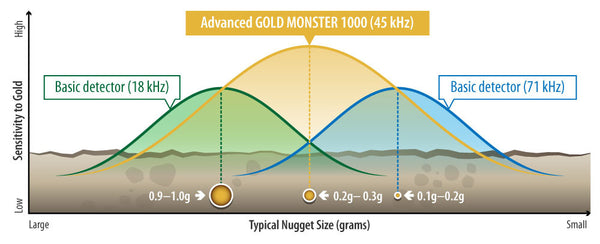 Gold Monster outperforms