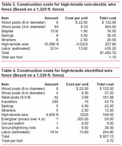 Costs of Livestock Fencing | High Tensile Electric, Barbed, Woven ...