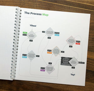 Notebook: Design Thinking Edition