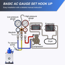 Load image into Gallery viewer, 110V ⅓ HP 4.8 CFM Vacuum Pump A/C HVAC Manifold Gauge Set Kit R134a Refrigerant