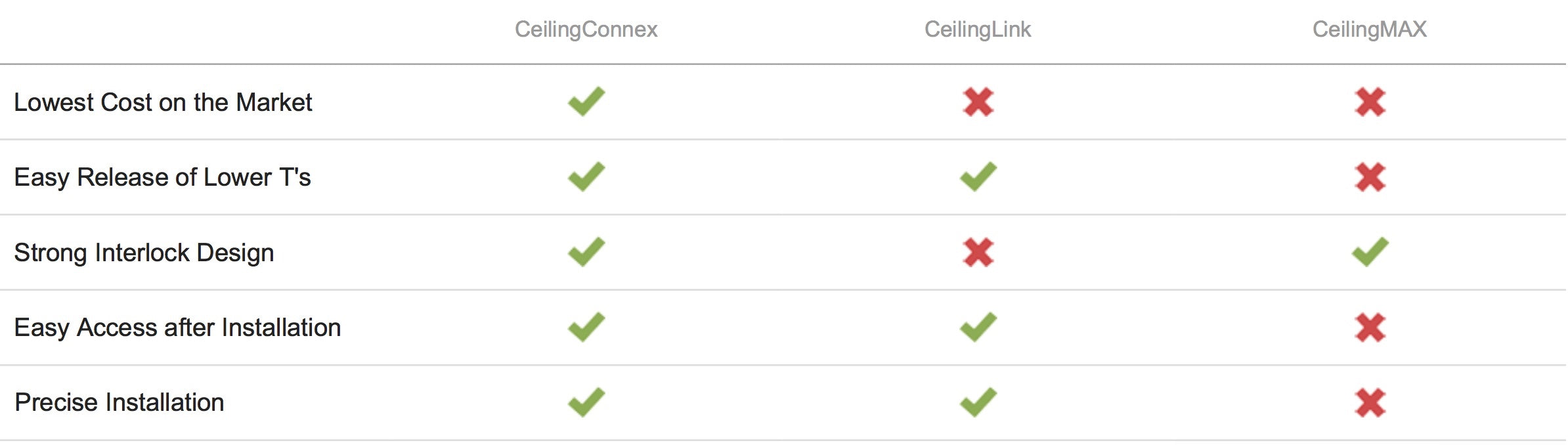 ceilingconnex-grid-compared-to-ceilinglink-and-ceilingmax.jpg